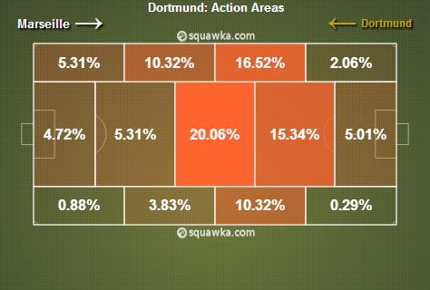 Situation parfaitement illustrée par le graphique ci-dessous. Le BVB concentre la majorité de ses phases offensives de cette rencontre sur son côté droit, qui défensivement est le côté faible de l'OM.