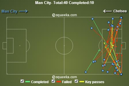 Manchester City a tenté 40 centres durant la rencontre (pour 10 réussis).