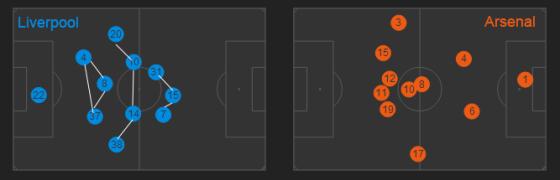 Le positionnement des joueurs lors de la victoire 5-1. La configuration de Liverpool, assez rigide, s'oppose à celle d'Arsenal, regroupée dans l'axe et délaissée défensivement par ses milieux Wilshere et Arteta.