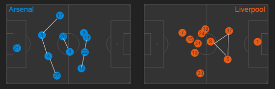 Hier, Flamini a rassuré sa défense, et Oxlade-Chamberlain a joué plus excentré. Choix gagnant puisque ce sont ces deux joueurs qui ont fait la différence hier. En face, le placement des joueurs de Liverpool semble plus approximatif.