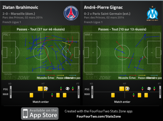 La comparaison entre les passes d'Ibrahimovic et celles de Gignac. Les décrochages du Suédois ont fait, comme très souvent pour Paris, la différence.