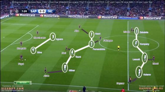 Manchester City a débuté le match de manière disciplinée, chaque joueur prenant son adversaire. Discipline perdue progressivement au cours de la rencontre.