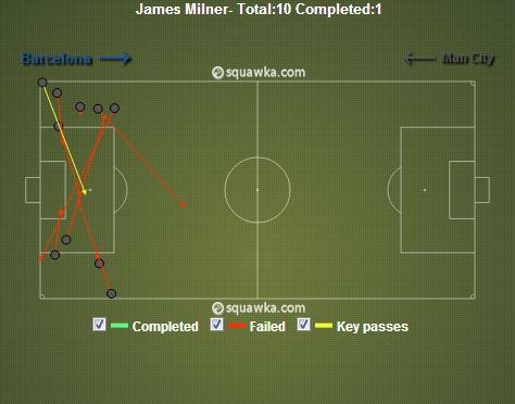 La pauvre influence de Milner offensivement. L'international anglais n'a réussi qu'un seul de ses 10 centres.