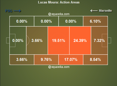 Les zones préférentielles de Lucas Moura. L'image montre clairement le penchant du Brésilien vers l'axe.