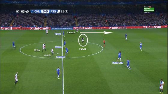 En une passe, Marco Verratti va éliminer le rideau principal de Chelsea et trouver Matuidi seul dans l'axe. Celui-ci a peu de solutions autour de lui mais parvient à lancer Lavezzi sur le côté gauche.
