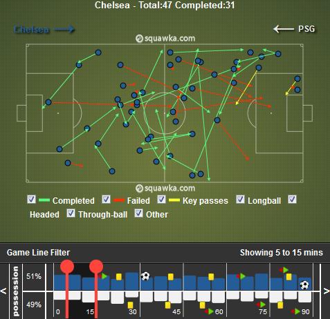 """L'image suivante détaille tous les longs ballons envoyés par Chelsea avant la sortie d'Eden Hazard. Celle-ci souligne le penchant des Blues vers le côté supposé """"faible"""" du Paris Saint-Germain."""