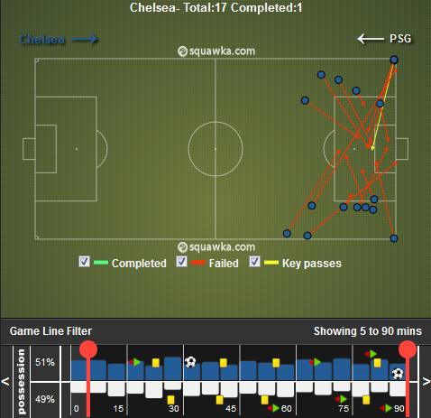 Tous les centres effectués par Chelsea. Les Blues n'ont ainsi réussi qu'un seul centre sur 17, reflétant la difficulté de ces derniers à provoquer des soucis aux Parisien par les côtés.