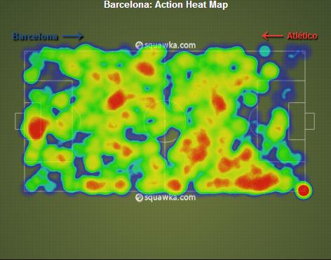 Cette illustration démontre parfaitement le côté vers lequel le jeu barcelonais a penché hier soir.
