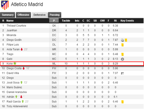 Le nombre d'interceptions de Koke.