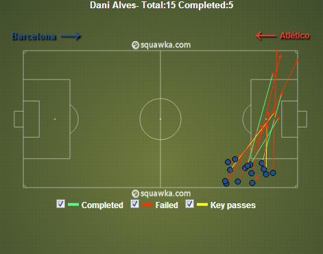 Le graphique ici montre tous les centres tentés par Daniel Alves, au nombre assez important de 15.