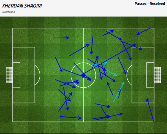 Les passes de Shaqiri, qui est donc resté assez peu sur son côté droit.