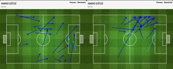 Si en première période il a reçu beaucoup de ballons dans l'axe, Mario Gotze a fait le choix de s'excentrer complètement côté gauche suite au changement à la mi-temps de Paulo Bento.