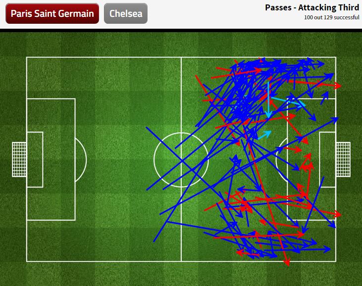 Les parisiens ont concentré leur jeu dans le dernier tiers sur le côté gauche, celui d'Ivanovic et Willian.