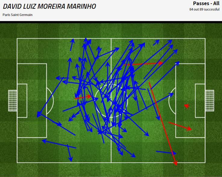 Toutes les passes de David Luiz durant la rencontre hier soir (94% de réussite)